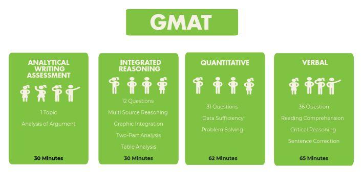 Vượt qua các kỳ thi GMAT, SAT và GRE